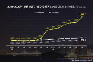 규제완화 7개월 만에 부산 수영구 아파트가격 24% 상승